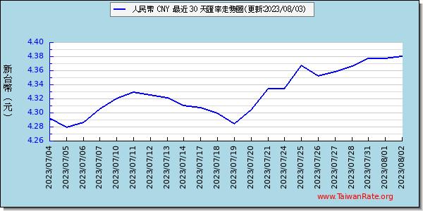 人民幣走勢圖趨勢圖