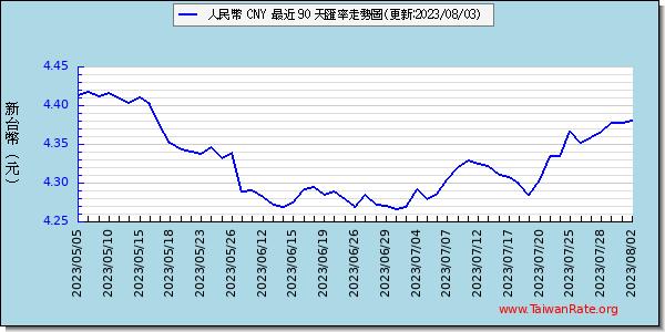人民幣外匯走勢圖趨勢圖