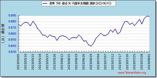 日元汇率_泰幣匯率走勢圖趨勢圖